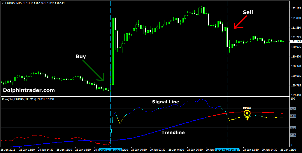 Price momentum indicator mt4