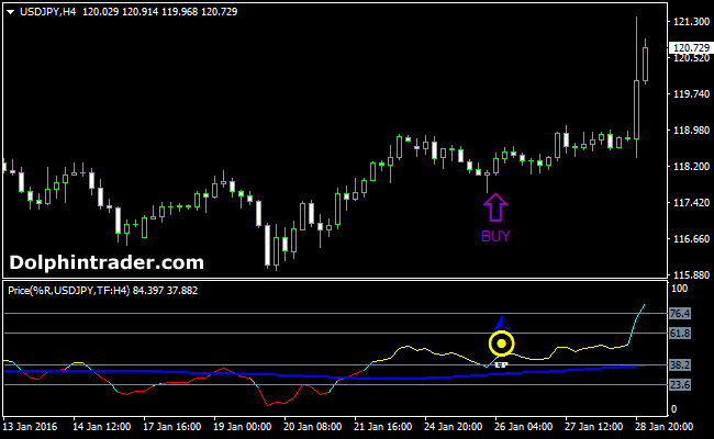 How to buy forex signals