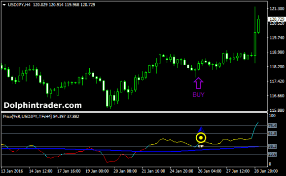 Free Forex Price Action Trading Signals Indicator