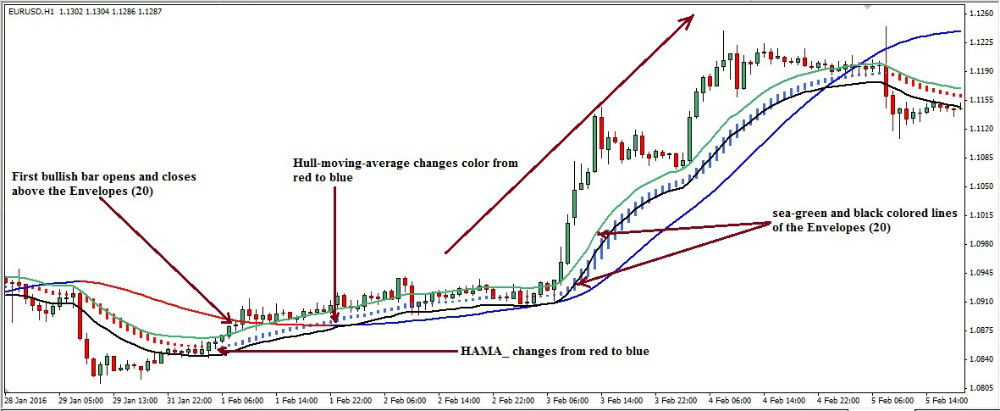 Averaging during loss forex trading strategy