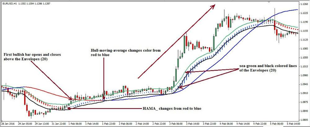 Hull moving average binary options