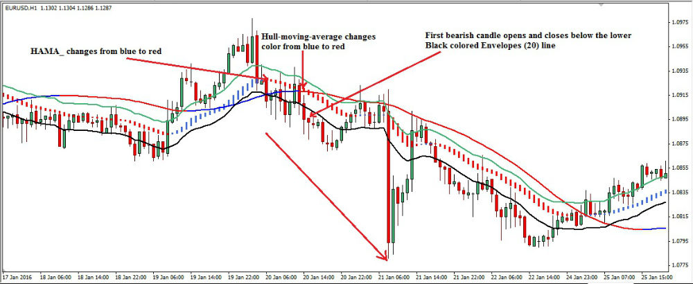 Hull Moving Average Dynamic Forex Trading Strategy