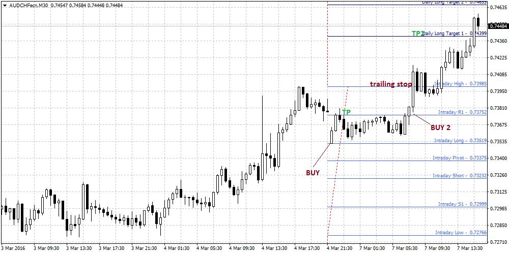 Fibonacci trading system pdf