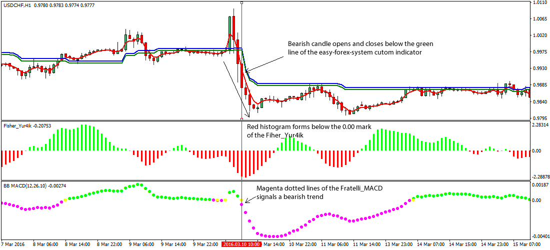 Mark fisher acd method forex