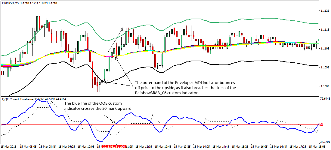 QQE-evelopes-forex-trading-strategy