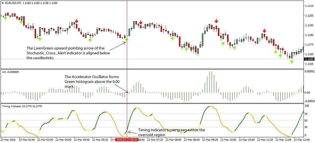Accelerator oscillator forex