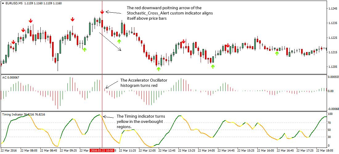 accelerator-oscillator-forex-system