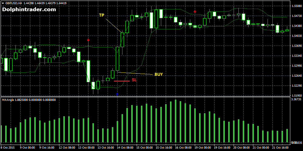 arrow-curves-forex-strategy