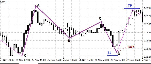 Gartley pattern forex