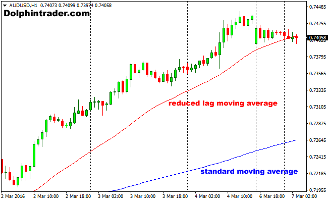 reduced-lag-moving-averages-indicator