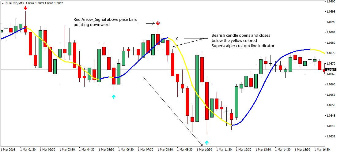 simple-forex-scalping-strategy1