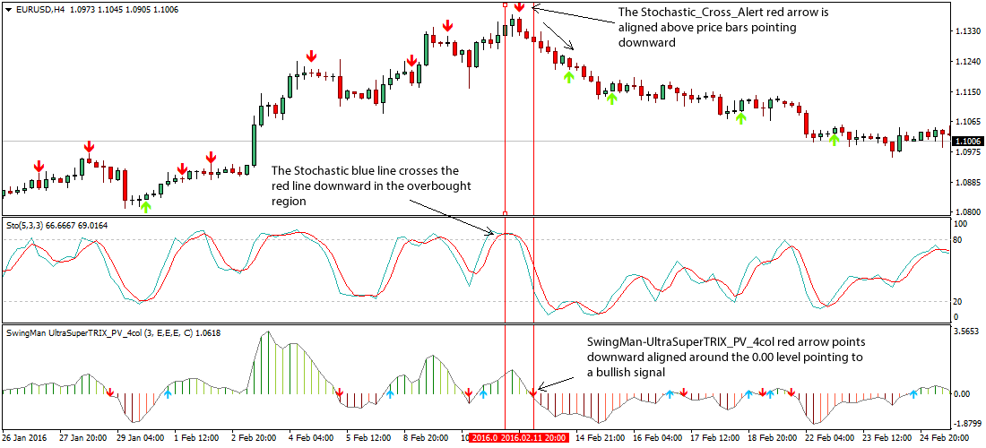 stochastic-cross-alert-forex-strategy1