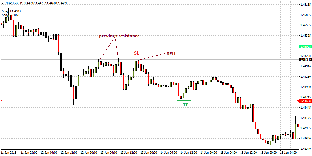 support-resistance-breakout-forex-strategy