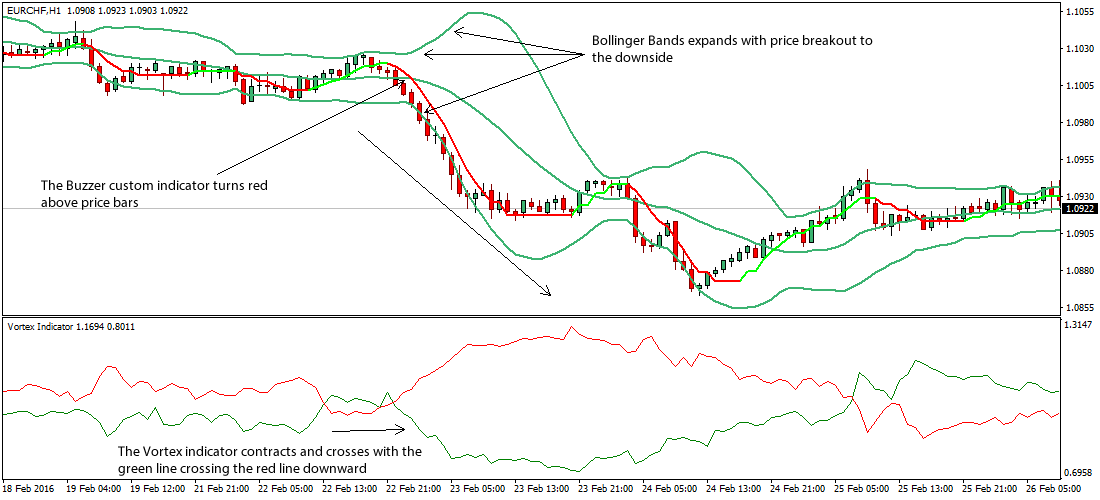 Forex bollinger band trading