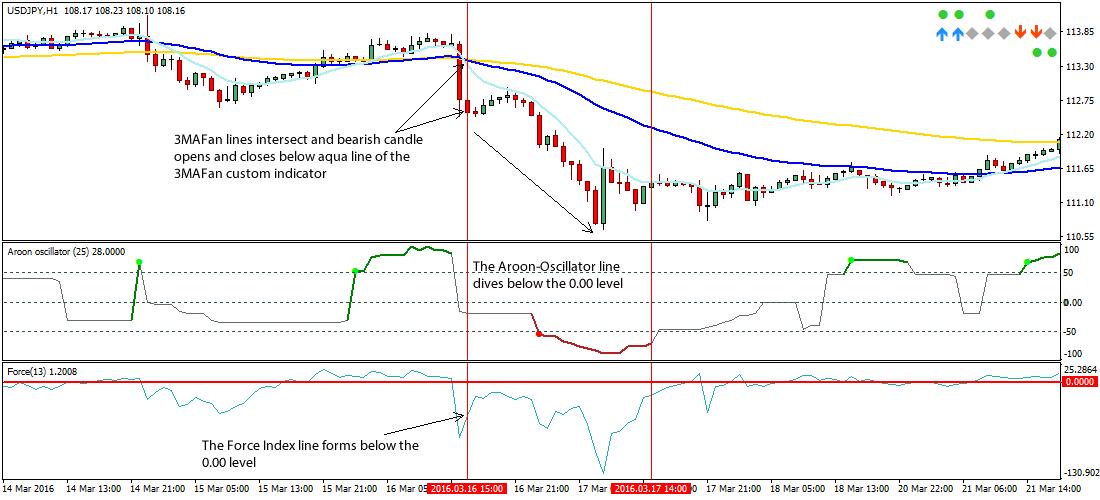 3-MA-fan-forex-trading-system