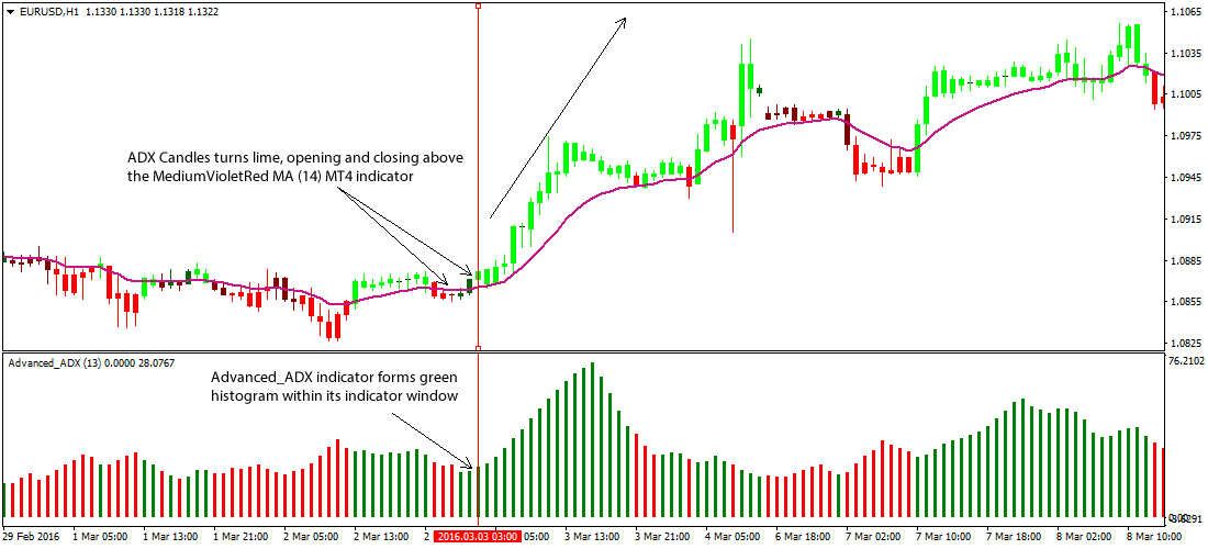 Adx forex trading strategy