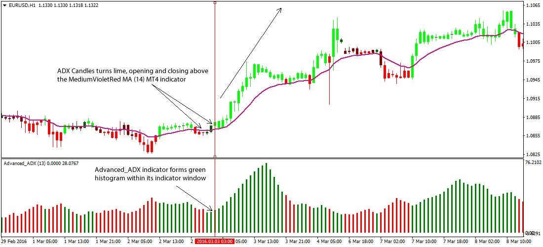 Advanced forex charts