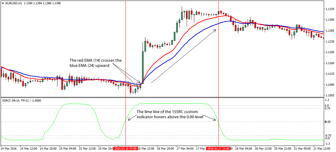enhanced-forex-trading-strategy