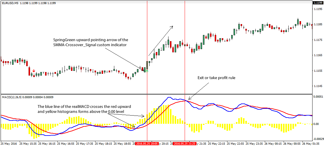 SMMA-forex-trading-strategy