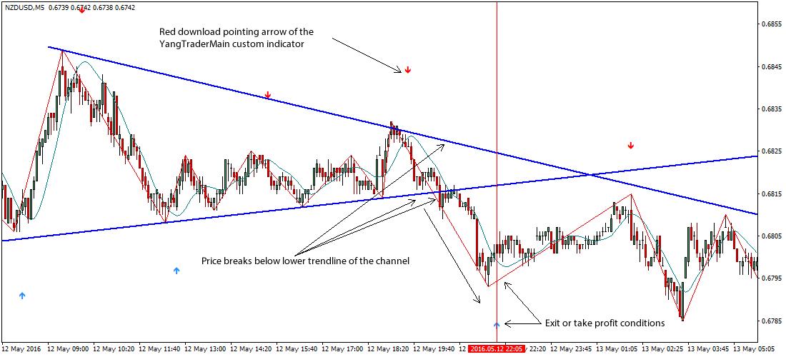 yang-trader-forex-scalping-trading-system