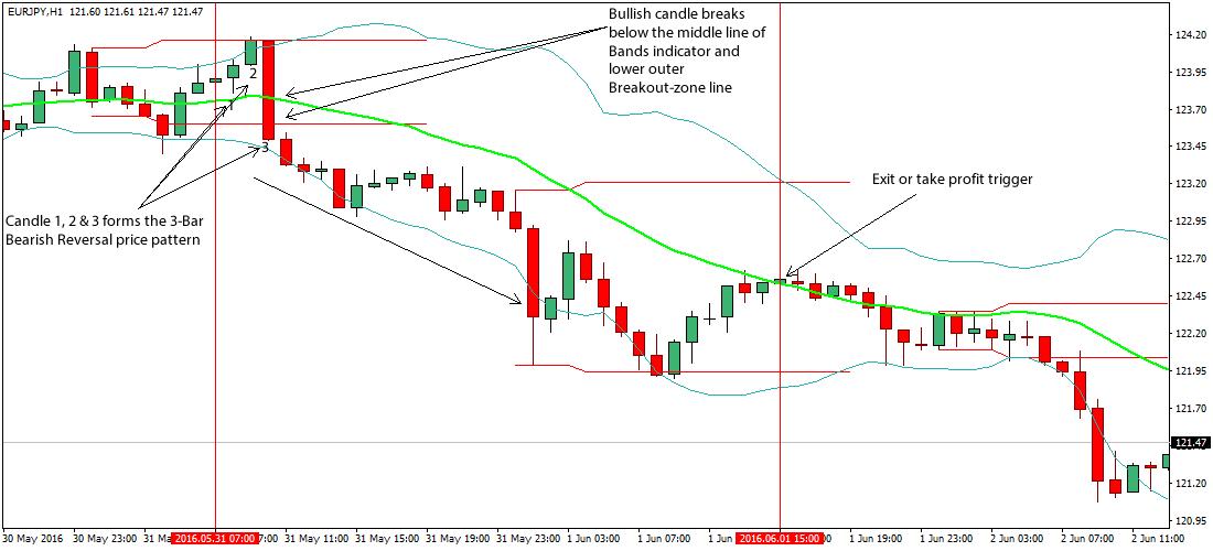 3-bar-reversal-forex-trading-system