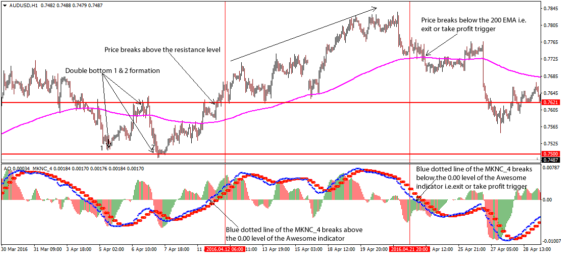 double-top-bottom-forex-strategy