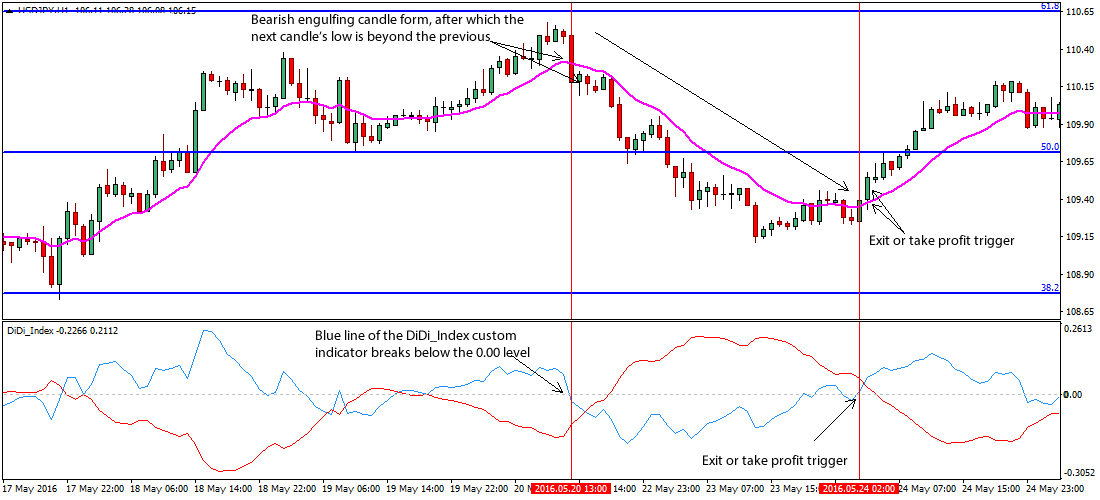 engulfing-forex-price-action-trading-system