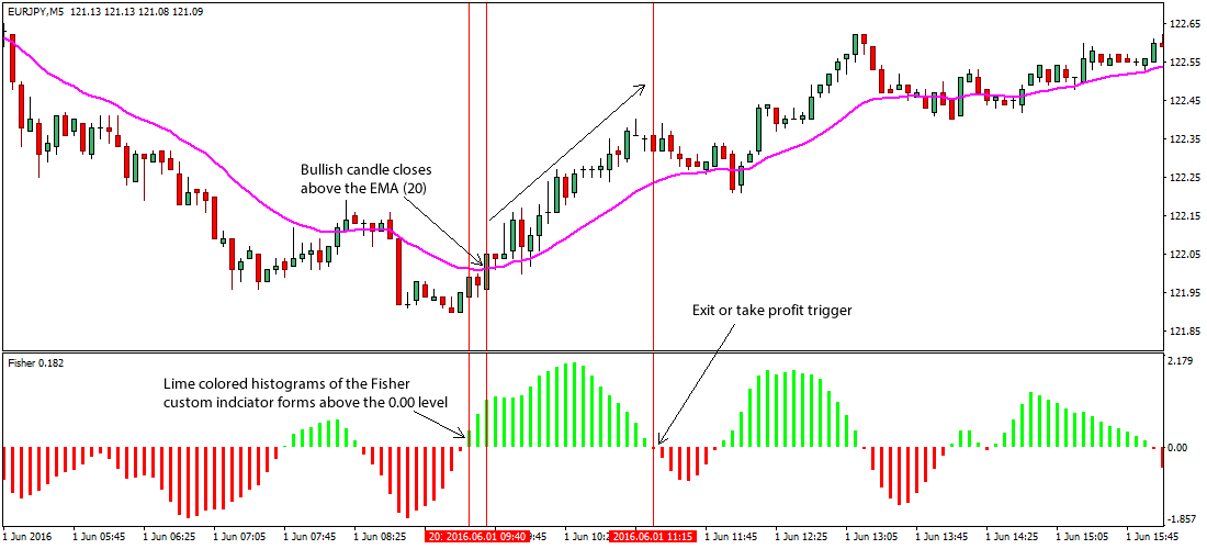 fisher-EMA-forex-trading-strategy