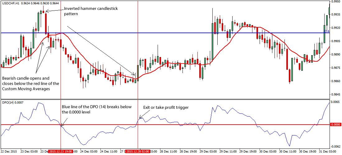 pinbar-price-action-forex-trading-system