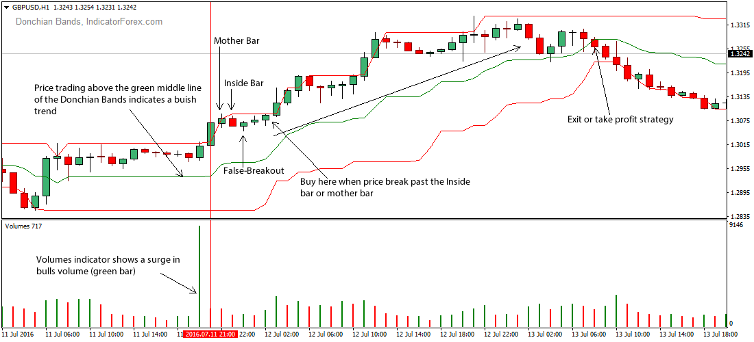 fakey-donchian-forex-trading-strategy