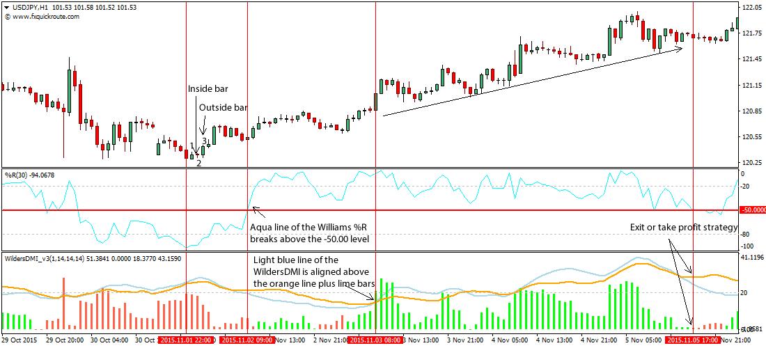 popgun-bar-pattern-forex-trading-strategy