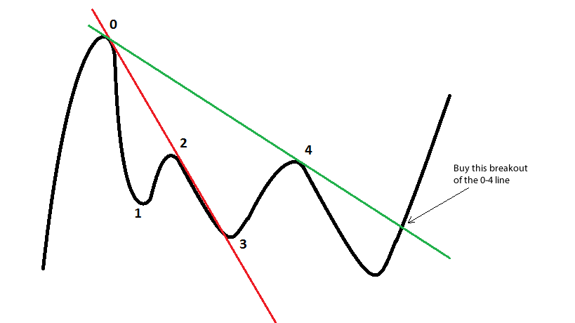 price-action-forex-trend-line-strategy