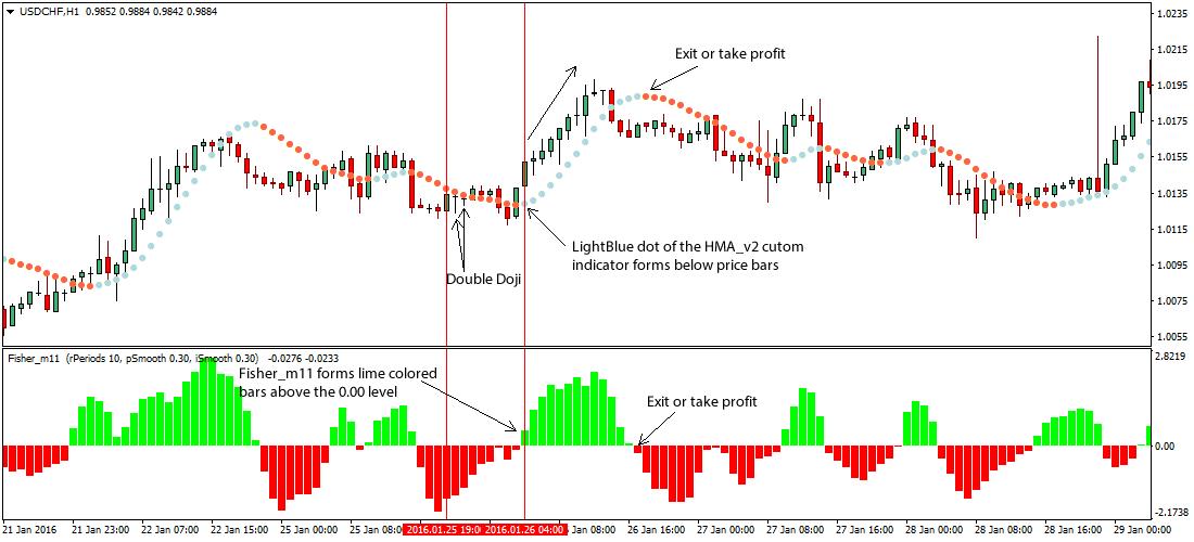 double-doji-forex-breakout-trading-strategy