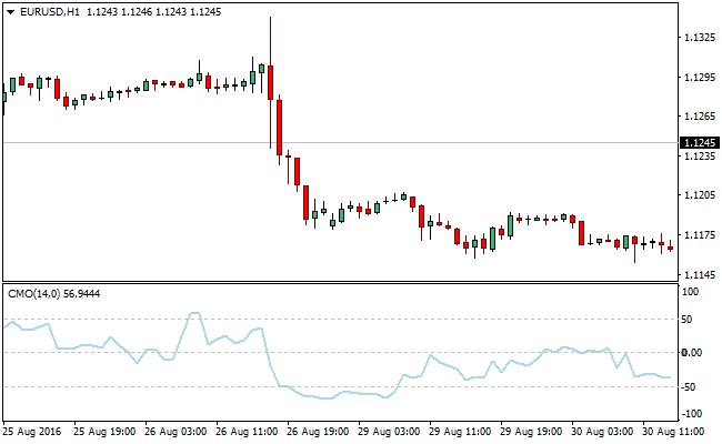 candle-momentum-oscillator-forex-indicator