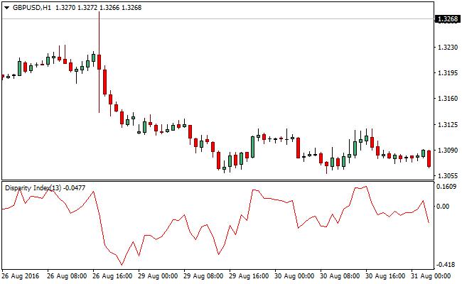 disparity_index-forex-mt-4-indicator