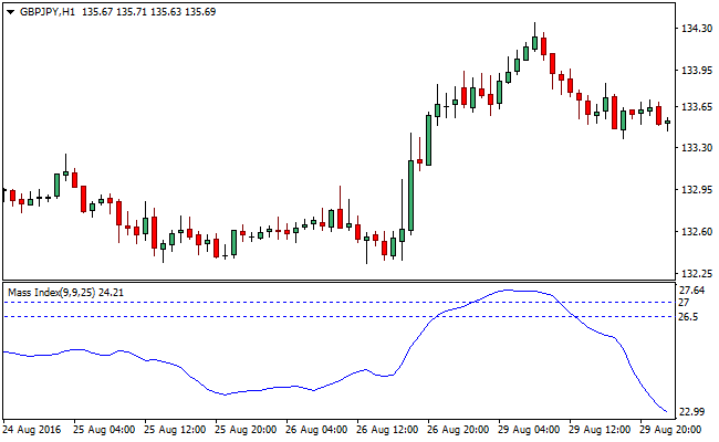 mass-index-metatrader-4-indicator