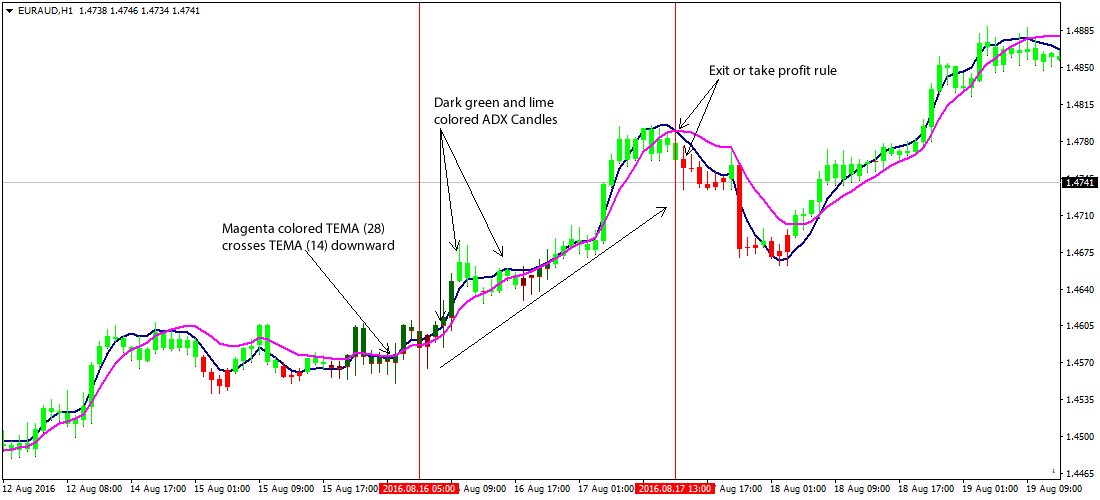 Форекс стратегия triple profit бот для сайта биткоин