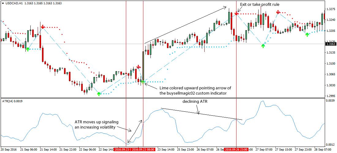 The Best Average True Range Forex Strategy - An Unorthodox Approach