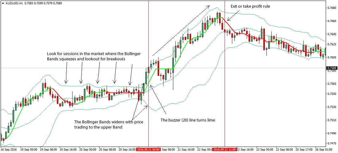 Bollinger bands forex trading strategy