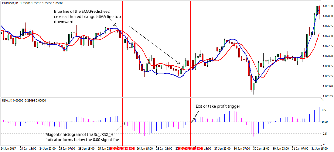 Trading Strategy For Binary Options. Winning Strategies Explained