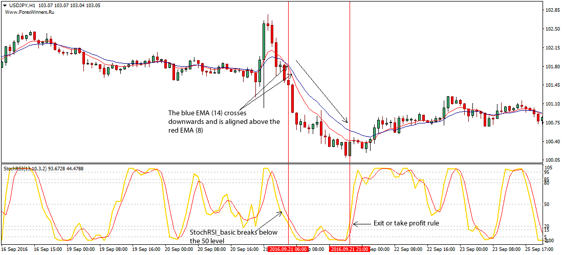 Stochastic forex strategy