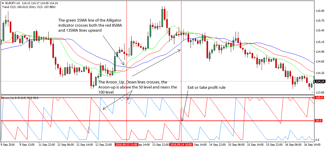 Aroon Indicator Forex Strategy