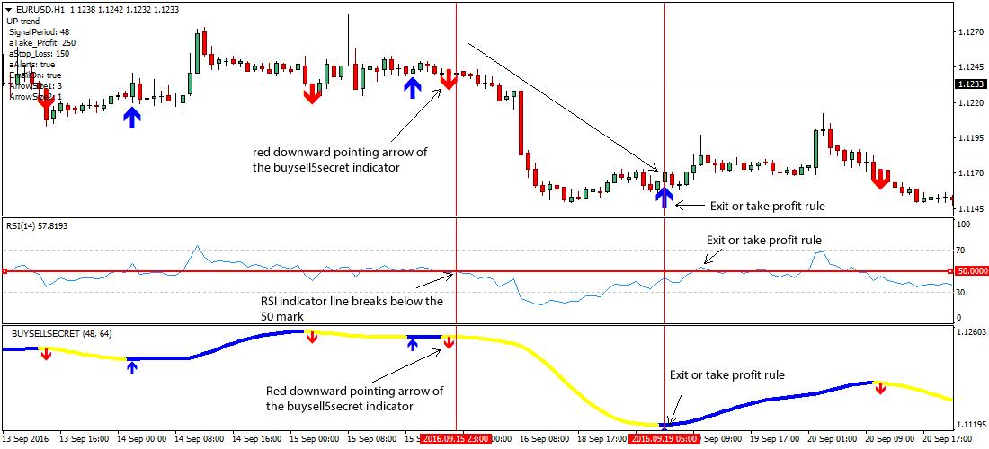 Stochastics forex strategy