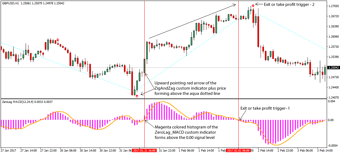 Download Zig zag strategy indicator