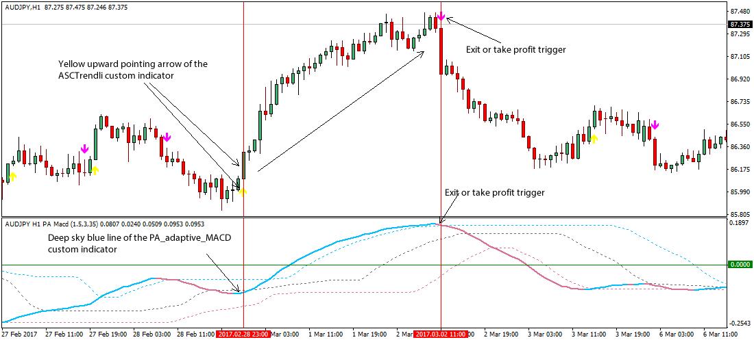 5 Profitable MACD Stock Indicator Trading Strategies