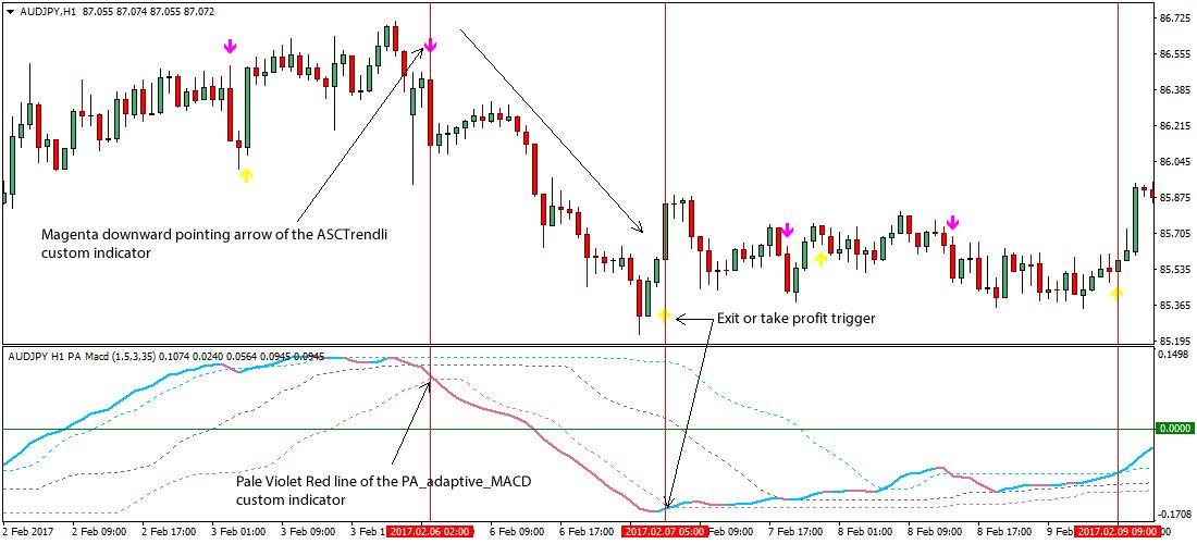 Adaptive trading strategies