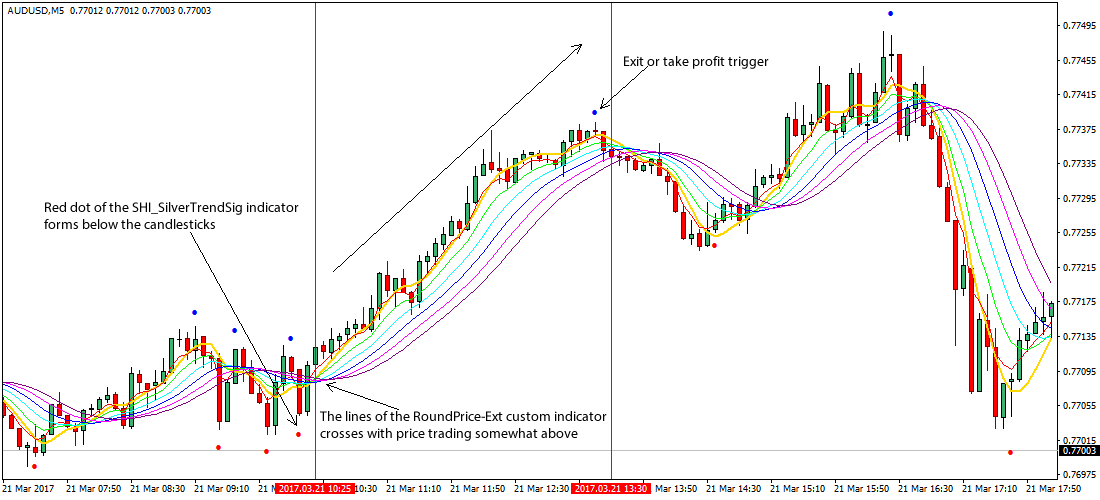 M5 Forex Scalping Trading System and Strategy (SCALPING) | Forex Online Trading