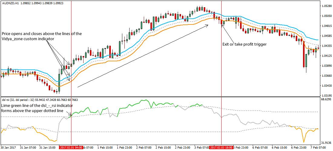 Free simple forex trading strategies