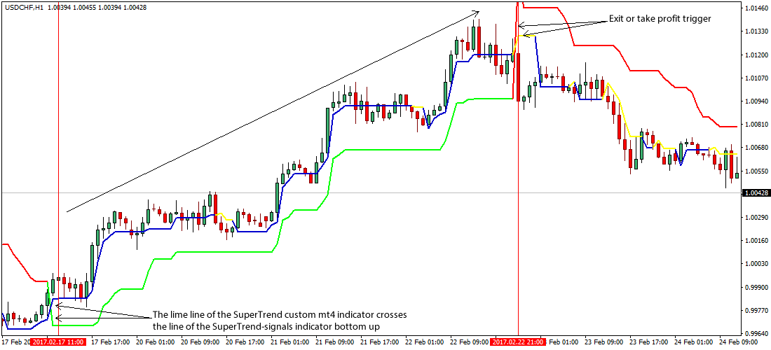 Double in a day forex strategy