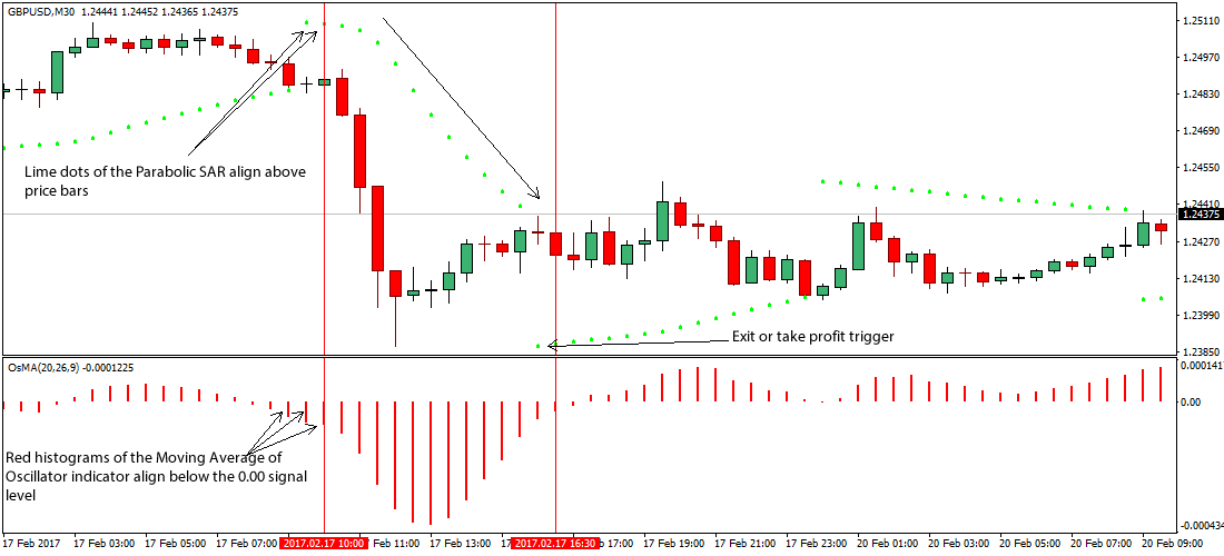 Osma — TradingView